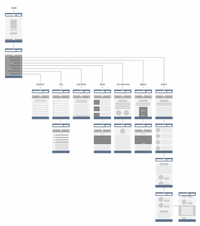 fig 1_Early stage wireframes of the Mobile UI for a RWD project